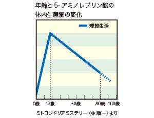 ALAグラフ