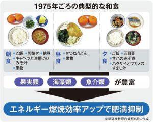 1975年食事2